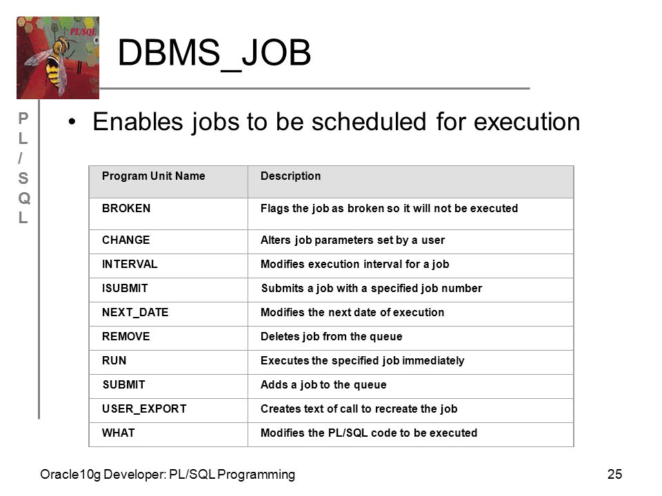 PL/SQLPL/SQL Oracle10g Developer: PL/SQL Programming25 DBMS_JOB Enables jobs to be scheduled for execution Program Unit NameDescription BROKENFlags the job as broken so it will not be executed CHANGEAlters job parameters set by a user INTERVALModifies execution interval for a job ISUBMITSubmits a job with a specified job number NEXT_DATEModifies the next date of execution REMOVEDeletes job from the queue RUNExecutes the specified job immediately SUBMITAdds a job to the queue USER_EXPORTCreates text of call to recreate the job WHATModifies the PL/SQL code to be executed