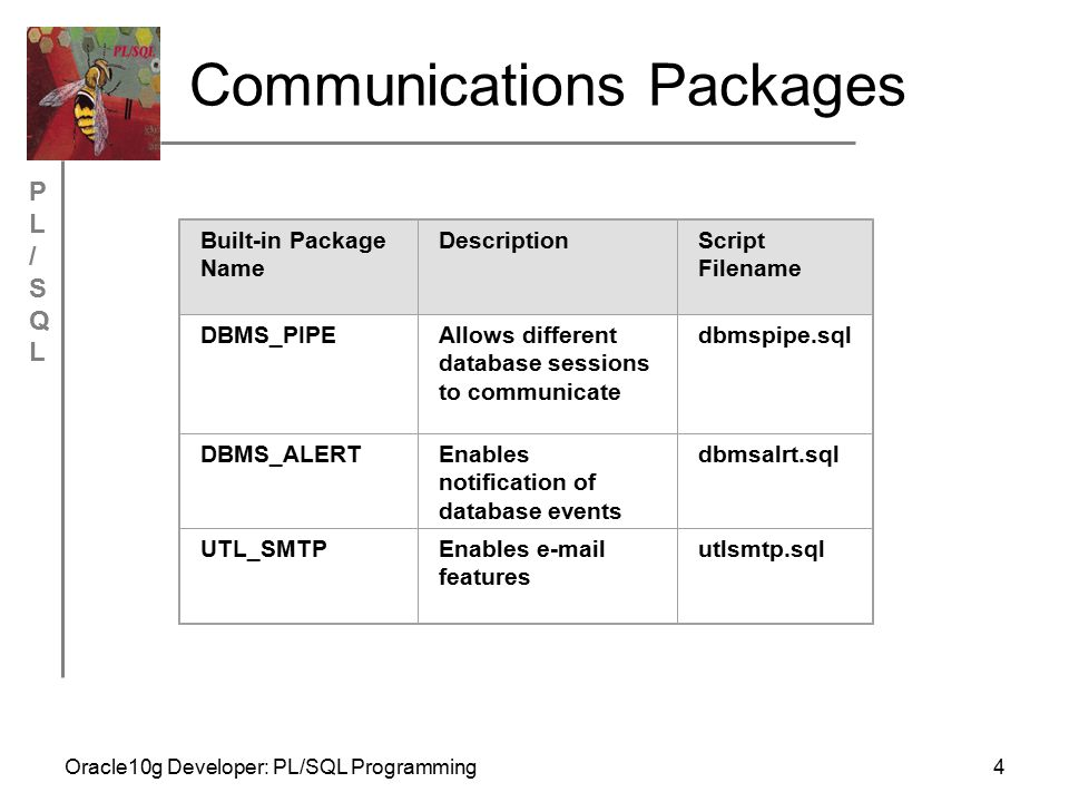 PL/SQLPL/SQL Oracle10g Developer: PL/SQL Programming4 Communications Packages Built-in Package Name DescriptionScript Filename DBMS_PIPEAllows different database sessions to communicate dbmspipe.sql DBMS_ALERTEnables notification of database events dbmsalrt.sql UTL_SMTPEnables e-mail features utlsmtp.sql