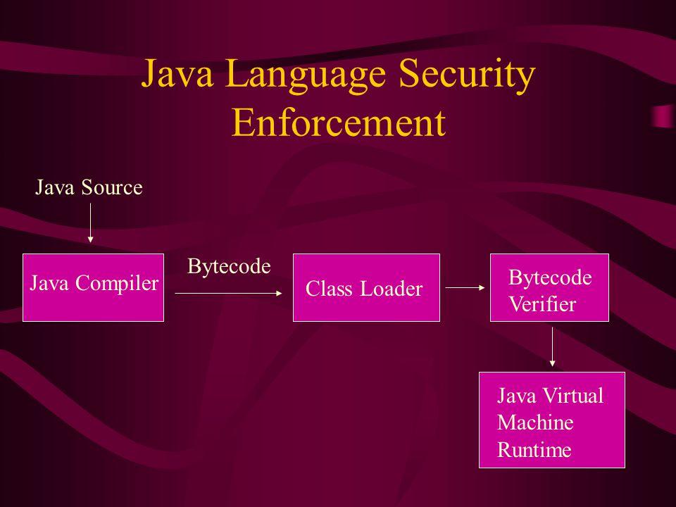 Java Language Security Enforcement Java Source Java Compiler Bytecode Class Loader Bytecode Verifier Java Virtual Machine Runtime