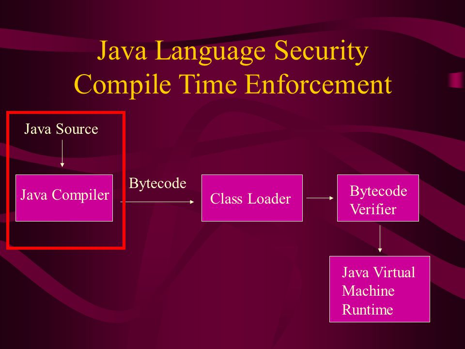 Java Language Security Compile Time Enforcement Java Source Java Compiler Bytecode Class Loader Bytecode Verifier Java Virtual Machine Runtime