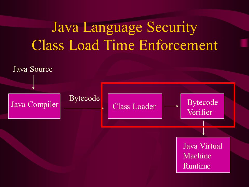 Java Language Security Class Load Time Enforcement Java Source Java Compiler Bytecode Class Loader Bytecode Verifier Java Virtual Machine Runtime