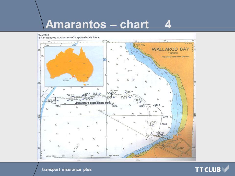 transport insurance plus Amarantos – chart 4 4
