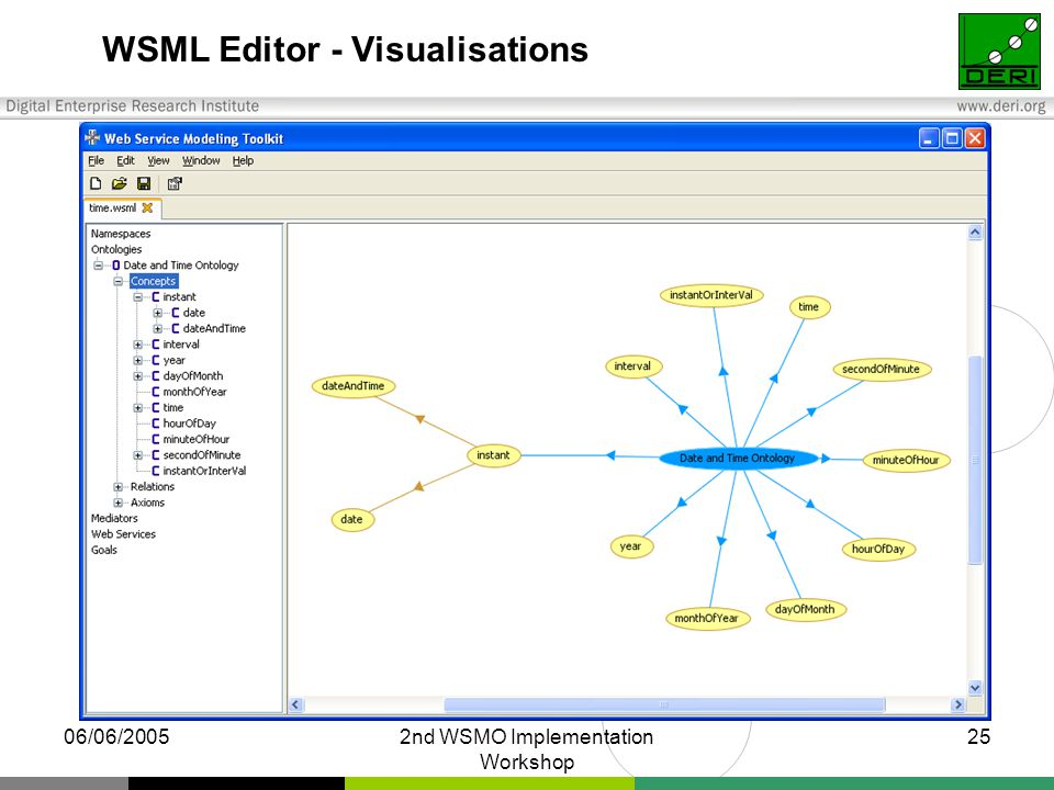 06/06/20052nd WSMO Implementation Workshop 25 WSML Editor - Visualisations