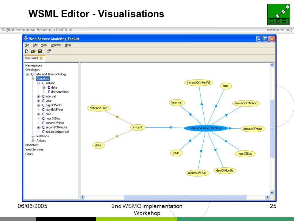 06/06/20052nd WSMO Implementation Workshop 25 WSML Editor - Visualisations
