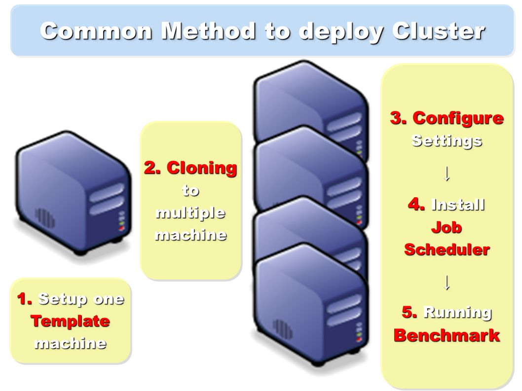 Common Method to deploy Cluster 1. Setup one Templatemachine Templatemachine 2.