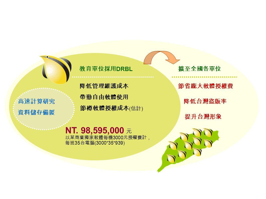 節省龐大軟體授權費 降低台灣盜版率 提升台灣形象 降低管理維護成本 帶動自由軟體使用 節樽軟體授權成本 ( 估計 ) NT.
