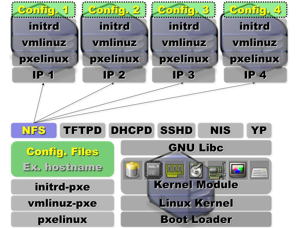 Linux Kernel Kernel Module GNU Libc Boot Loader YPYPNISNISSSHDSSHDDHCPDDHCPD initrdinitrdinitrdinitrdinitrdinitrd IP 1 IP 2 IP 3 IP 4 pxelinuxpxelinux vmlinuzvmlinuz pxelinuxpxelinux vmlinuzvmlinuz pxelinuxpxelinux vmlinuzvmlinuz pxelinuxpxelinux vmlinuzvmlinuz initrdinitrd pxelinuxpxelinux vmlinuz-pxevmlinuz-pxe initrd-pxeinitrd-pxe TFTPDTFTPD Config.