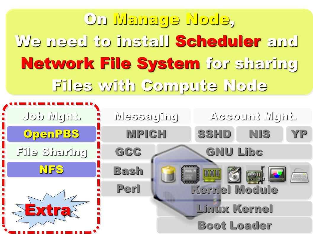Linux Kernel Kernel Module GNU Libc Boot Loader MPICHMPICHOpenPBSOpenPBS BashBash PerlPerl MessagingMessaging YPYPNISNIS Account Mgnt.