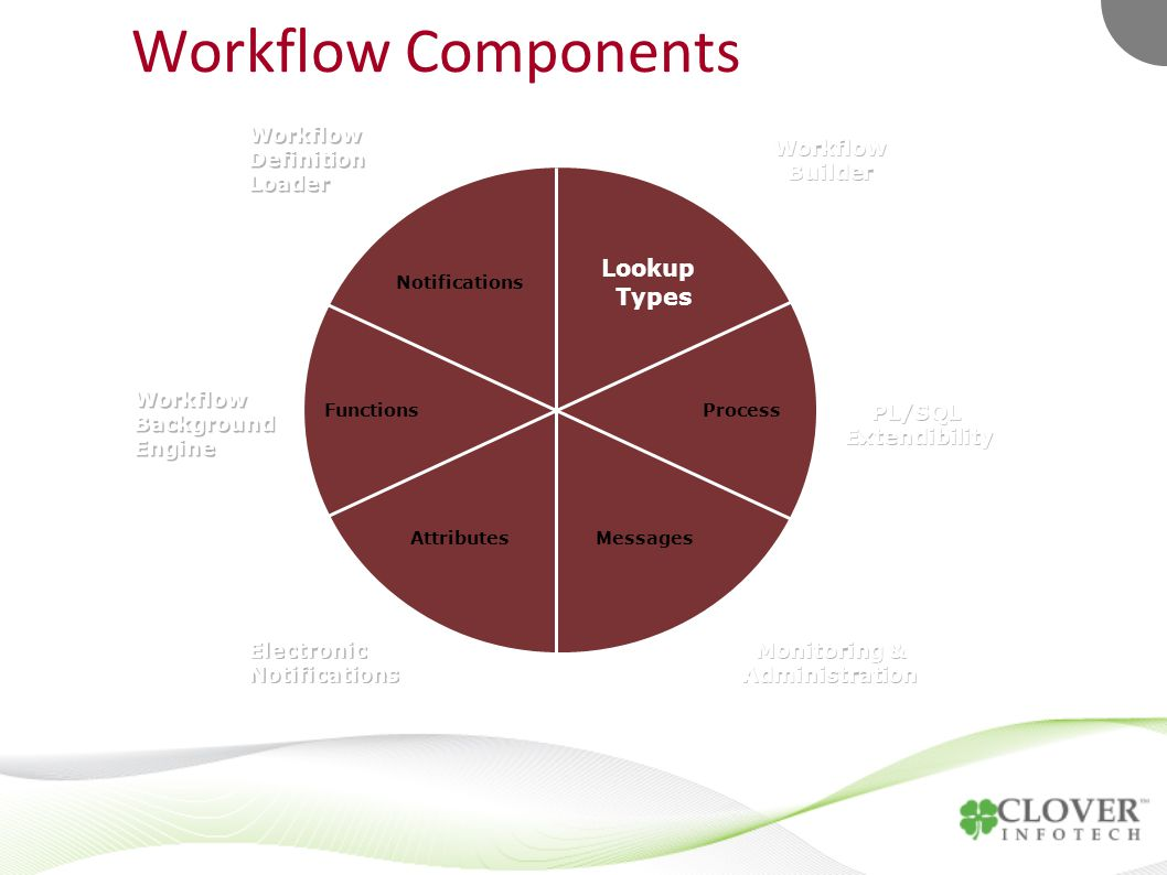 Workflow Components FunctionsProcess AttributesMessages Notifications Lookup Types