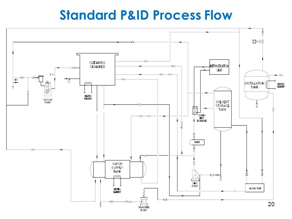 Standard P&ID Process Flow 20