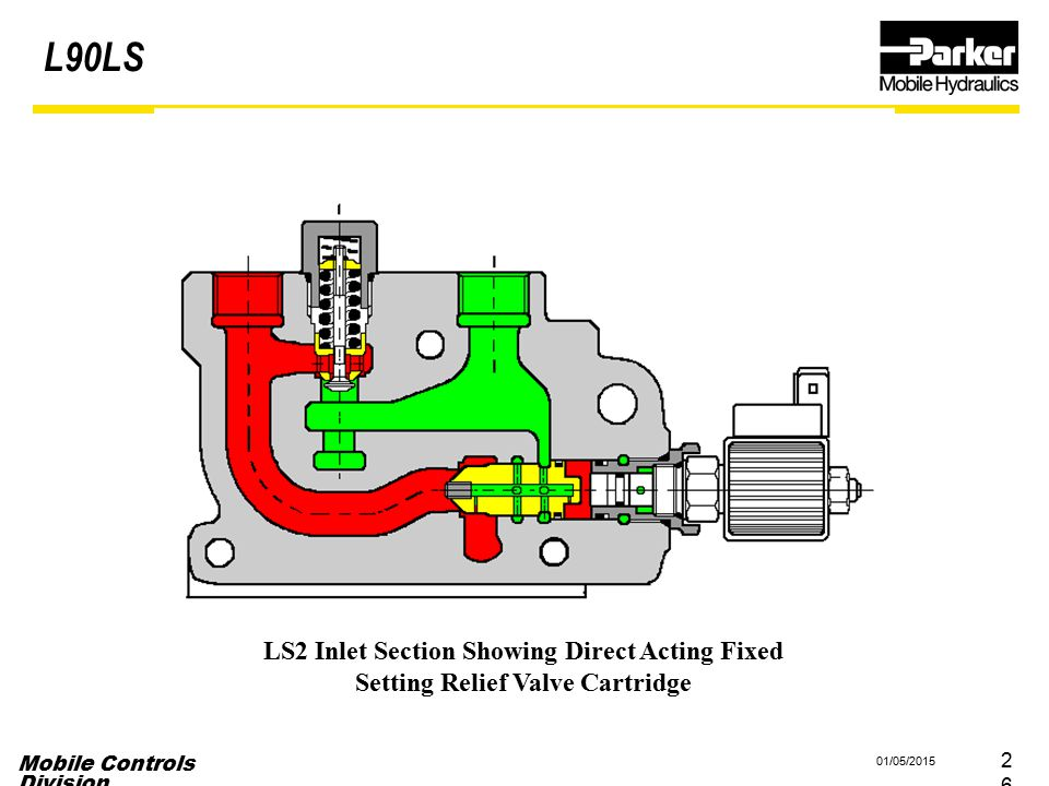 Mobile Controls Division 01/05/2015 26 LS2 Inlet Section Showing Direct Acting Fixed Setting Relief Valve Cartridge L90LS