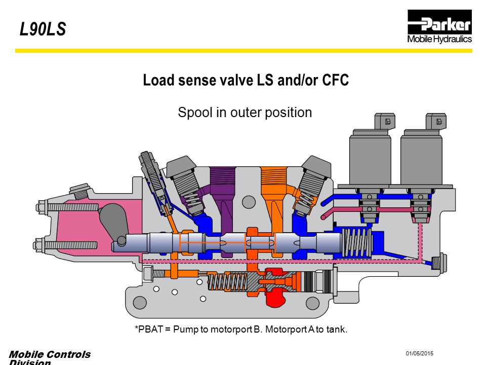 Mobile Controls Division 01/05/2015 Load sense valve LS and/or CFC Spool in outer position *PBAT = Pump to motorport B. Motorport A to tank. L90LS