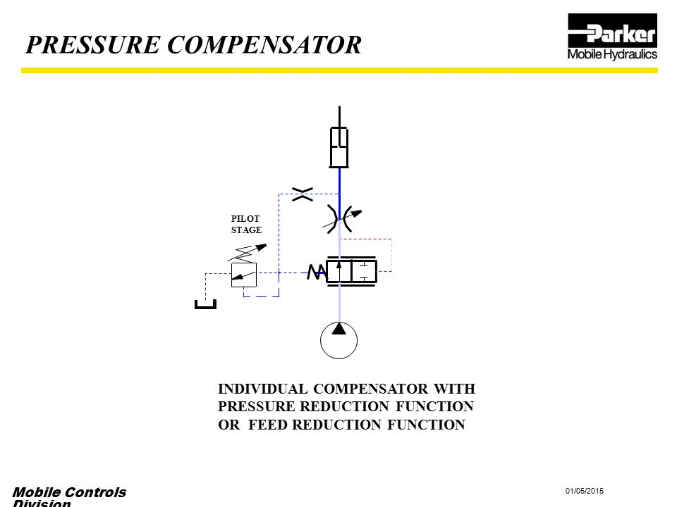 Mobile Controls Division 01/05/2015 INDIVIDUAL COMPENSATOR WITH PRESSURE REDUCTION FUNCTION OR FEED REDUCTION FUNCTION PILOT STAGE PRESSURE COMPENSATO