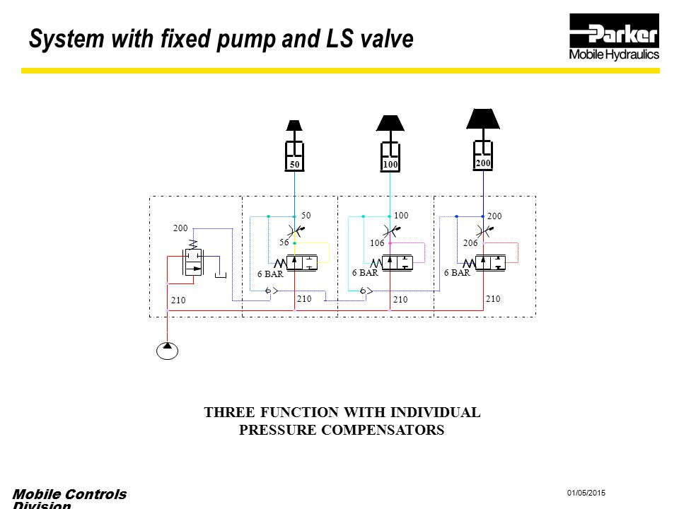 Mobile Controls Division 01/05/2015 THREE FUNCTION WITH INDIVIDUAL PRESSURE COMPENSATORS System with fixed pump and LS valve