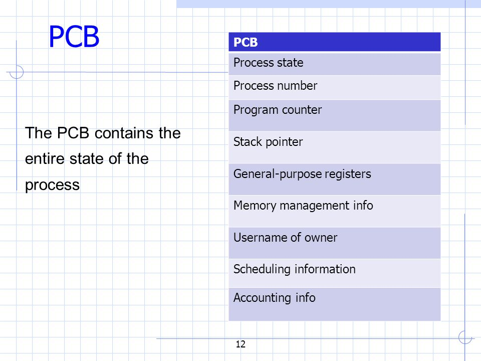 12 PCB The PCB contains the entire state of the process PCB Process state Process number Program counter Stack pointer General-purpose registers Memory management info Username of owner Scheduling information Accounting info