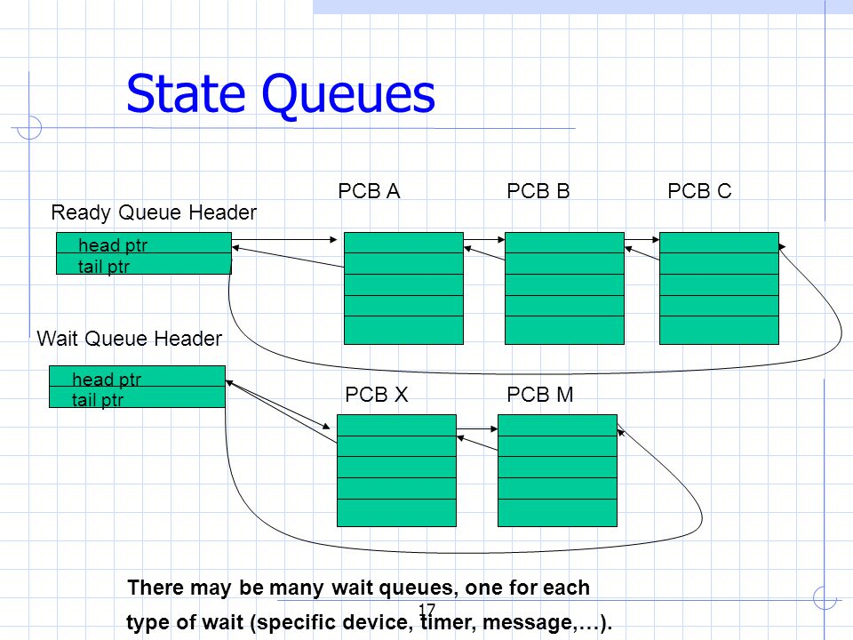 17 State Queues Ready Queue Header Wait Queue Header head ptr tail ptr head ptr tail ptr PCB BPCB APCB C PCB XPCB M There may be many wait queues, one for each type of wait (specific device, timer, message,…).