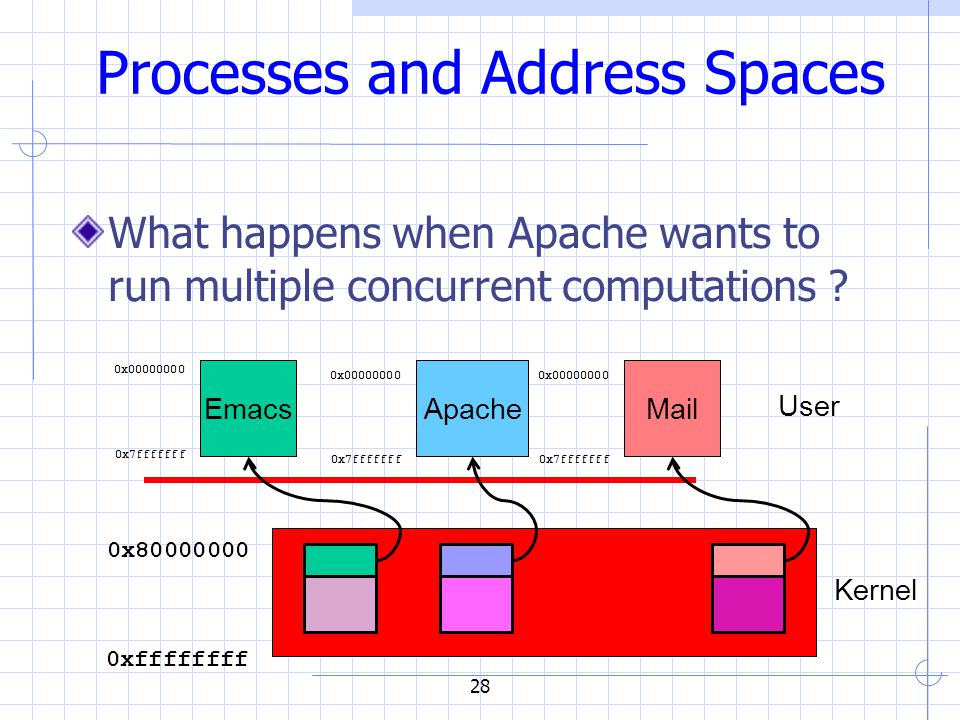28 Processes and Address Spaces What happens when Apache wants to run multiple concurrent computations .