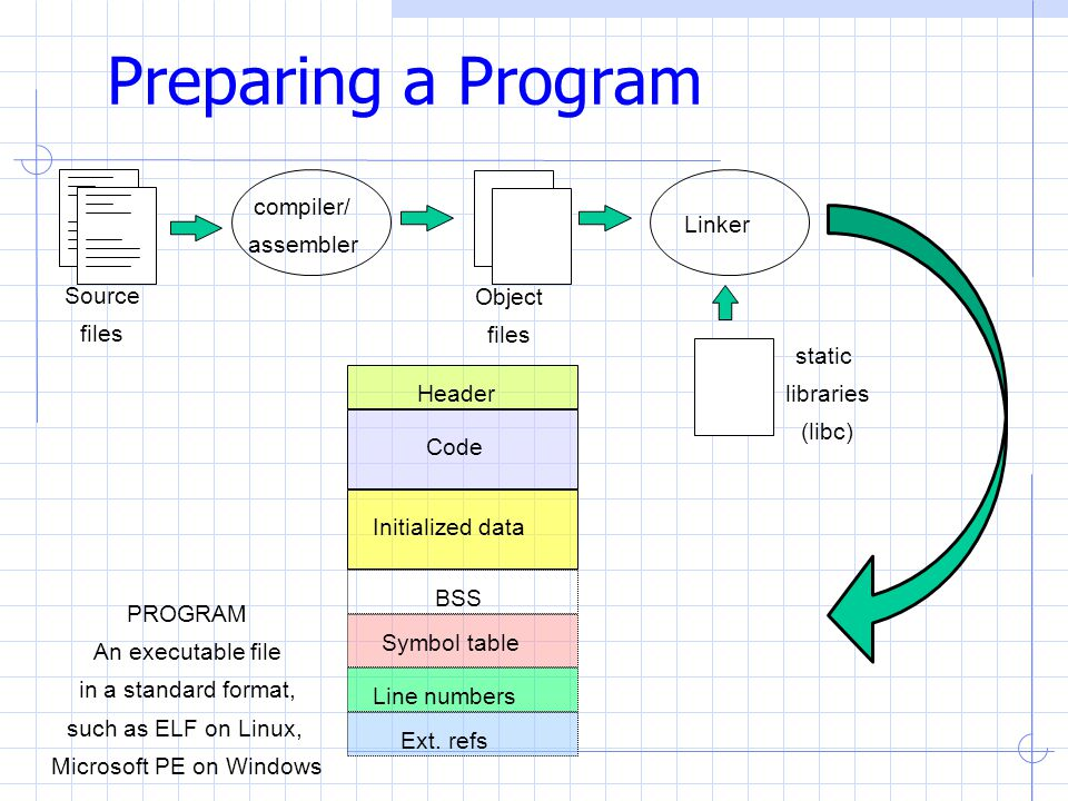 Running a program Every OS provides a loader that is capable of converting a given program into an executing instance, a process A program in execution is called a process The loader: reads and interprets the executable file Allocates memory for the new process and sets process's memory to contain code & data from executable pushes argc , argv , envp on the stack sets the CPU registers properly & jumps to the entry point