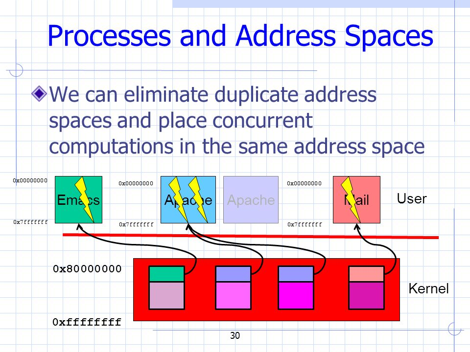 30 Processes and Address Spaces We can eliminate duplicate address spaces and place concurrent computations in the same address space EmacsMail User 0x80000000 0xffffffff Apache 0x00000000 0x7fffffff 0x00000000 0x7fffffff 0x00000000 0x7fffffff Apache Kernel