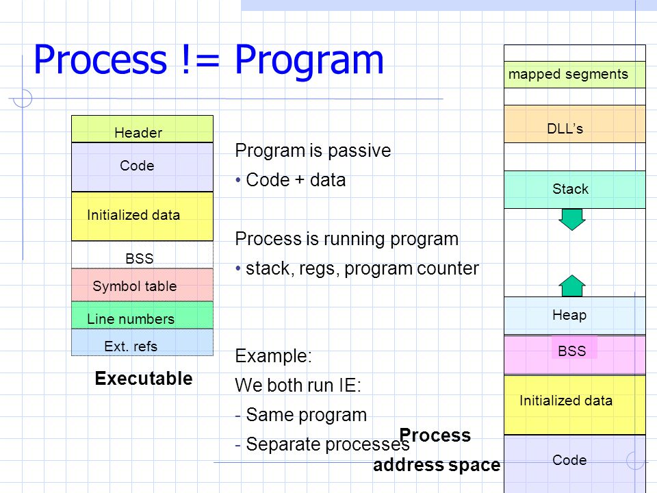 Process != Program Header Code Initialized data BSS Symbol table Line numbers Ext.