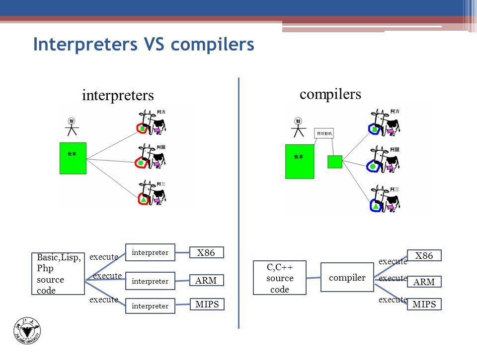 Interpreters VS compilers interpreters compilers C,C++ source code compiler X86 ARM MIPS execute Basic,Lisp, Php source code interpreter X86 ARM MIPS execute interpreter