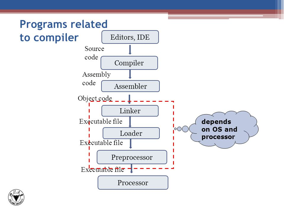 Compiler Assembler Linker Loader Preprocessor Object code Assembly code Executable file Processor Executable file depends on OS and processor Programs related to compiler Editors, IDE Source code