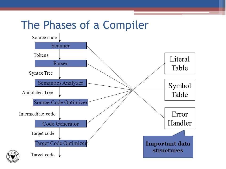 The Phases of a Compiler Scanner Parser Semantics Analyzer Source Code Optimizer Code Generator Target Code Optimizer Literal Table Symbol Table Error Handler Source code Syntax Tree Annotated Tree Intermediate code Target code Tokens Important data structures