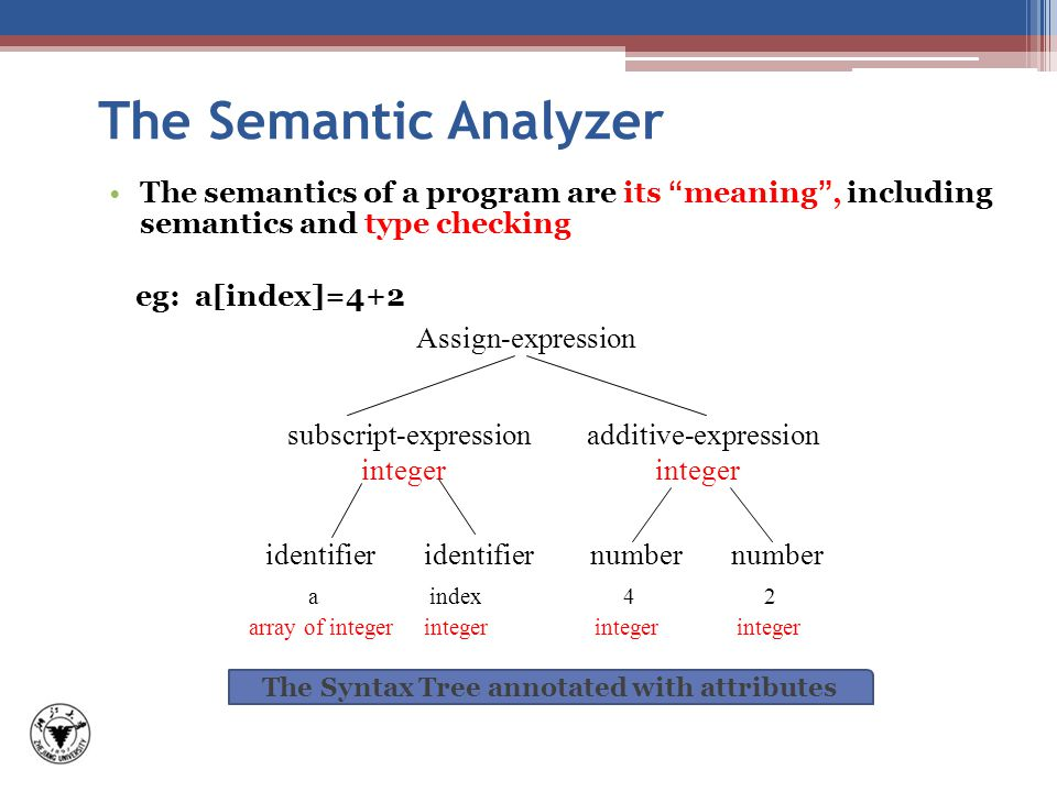 The Semantic Analyzer The semantics of a program are its meaning , including semantics and type checking eg: a[index]=4+2 The Syntax Tree annotated with attributes a index 4 2 identifier identifier number number subscript-expression additive-expression integer integer Assign-expression array of integer integer integer integer