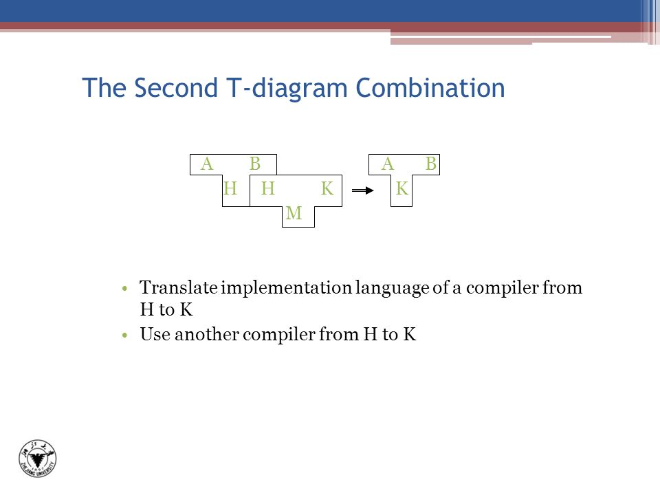 The Second T-diagram Combination A B H H K K M Translate implementation language of a compiler from H to K Use another compiler from H to K