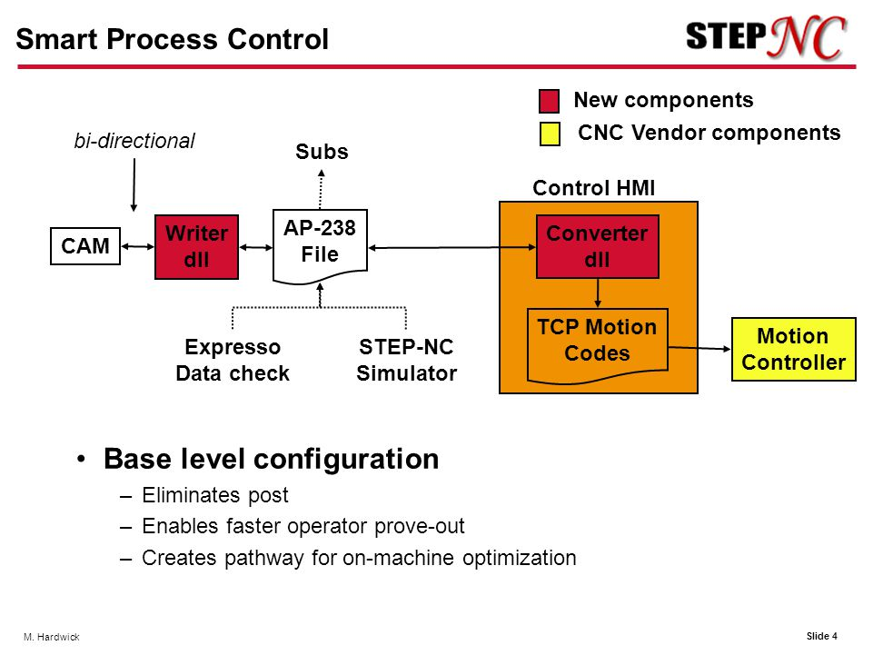 Slide 4 M. Hardwick Smart Process Control Base level configuration –Eliminates post –Enables faster operator prove-out –Creates pathway for on-machine