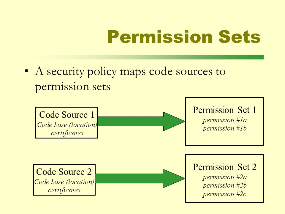 Permission Sets A security policy maps code sources to permission sets Code Source 1 Code base (location) certificates Code Source 2 Code base (location) certificates Permission Set 1 permission #1a permission #1b Permission Set 2 permission #2a permission #2b permission #2c