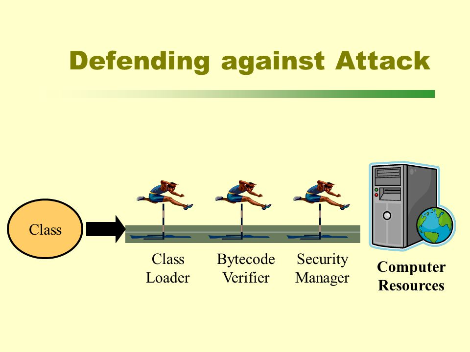 Defending against Attack Class Computer Resources Bytecode Verifier Class Loader Security Manager