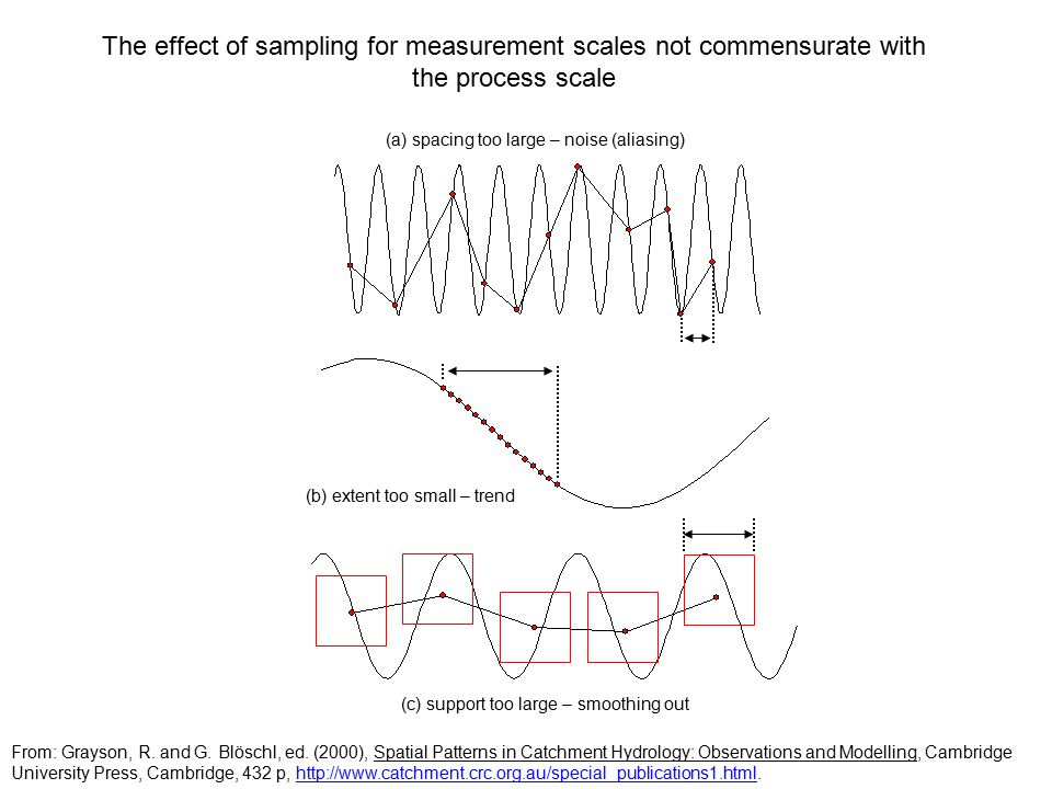 The effect of sampling for measurement scales not commensurate with the process scale (b) extent too small – trend (c) support too large – smoothing out (a) spacing too large – noise (aliasing) From: Grayson, R.