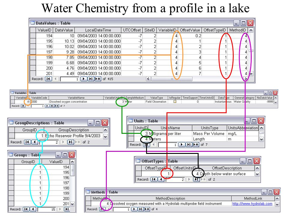 Water Chemistry from a profile in a lake