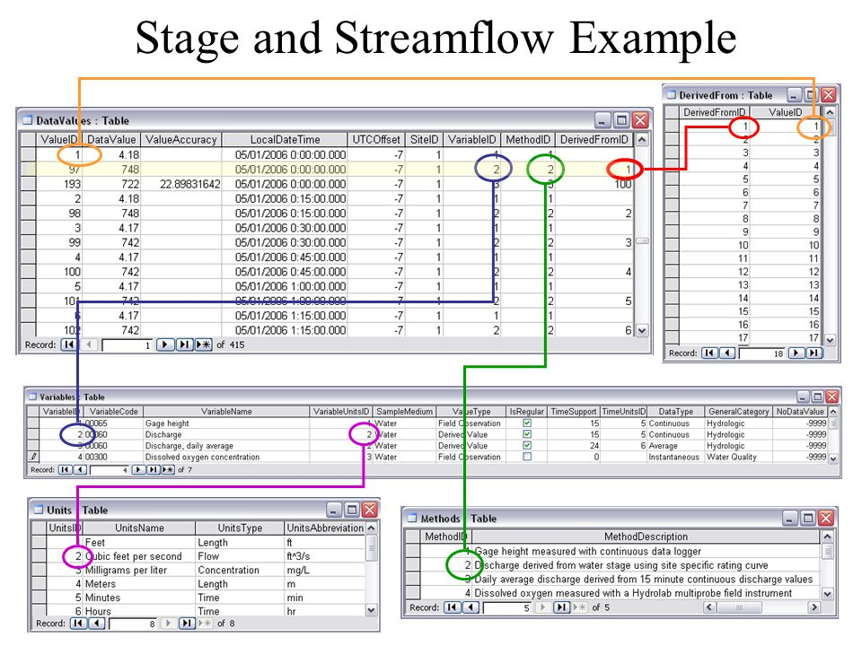 Stage and Streamflow Example