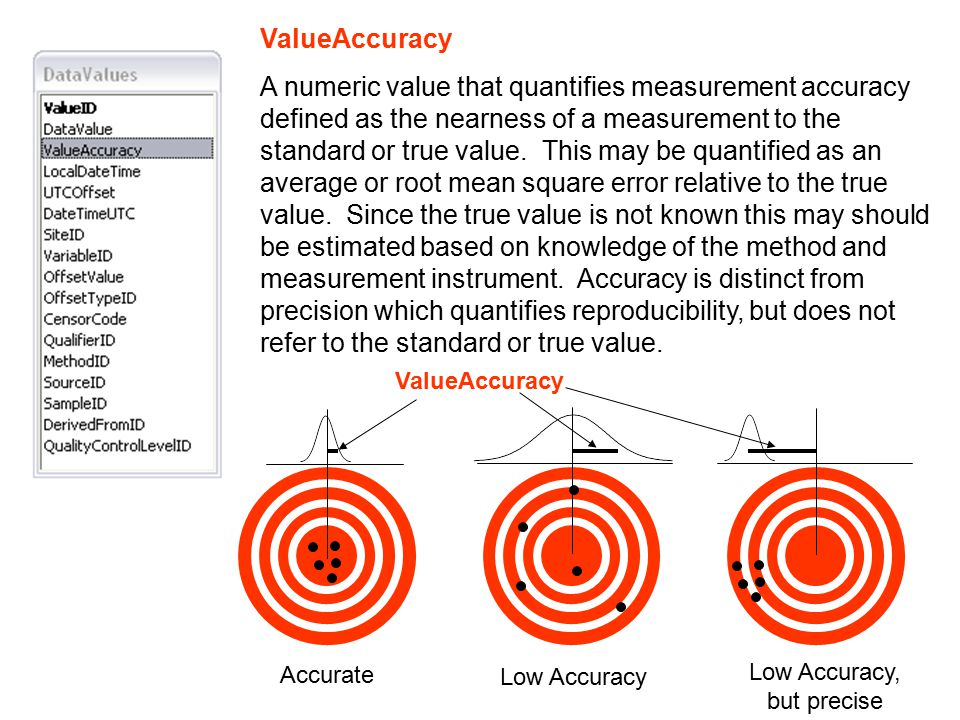 ValueAccuracy A numeric value that quantifies measurement accuracy defined as the nearness of a measurement to the standard or true value.