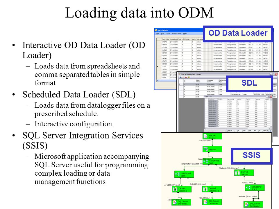 Loading data into ODM Interactive OD Data Loader (OD Loader) –Loads data from spreadsheets and comma separated tables in simple format Scheduled Data Loader (SDL) –Loads data from datalogger files on a prescribed schedule.