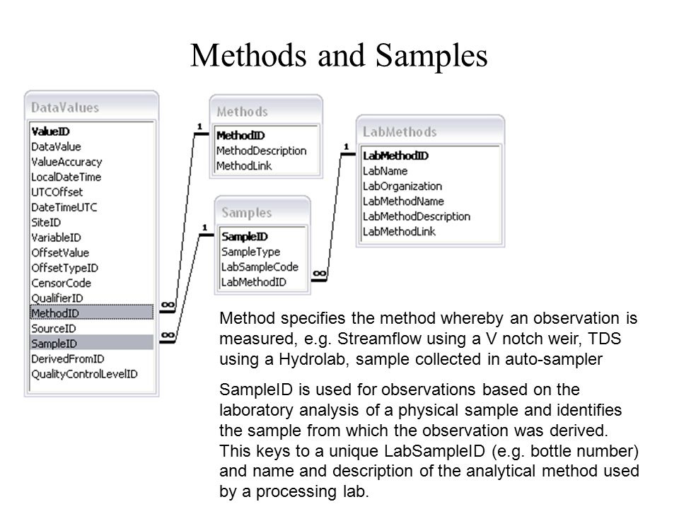 Methods and Samples Method specifies the method whereby an observation is measured, e.g.