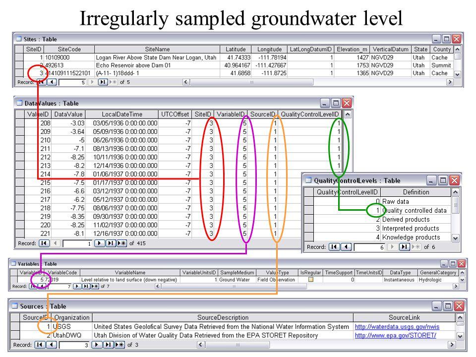 Irregularly sampled groundwater level
