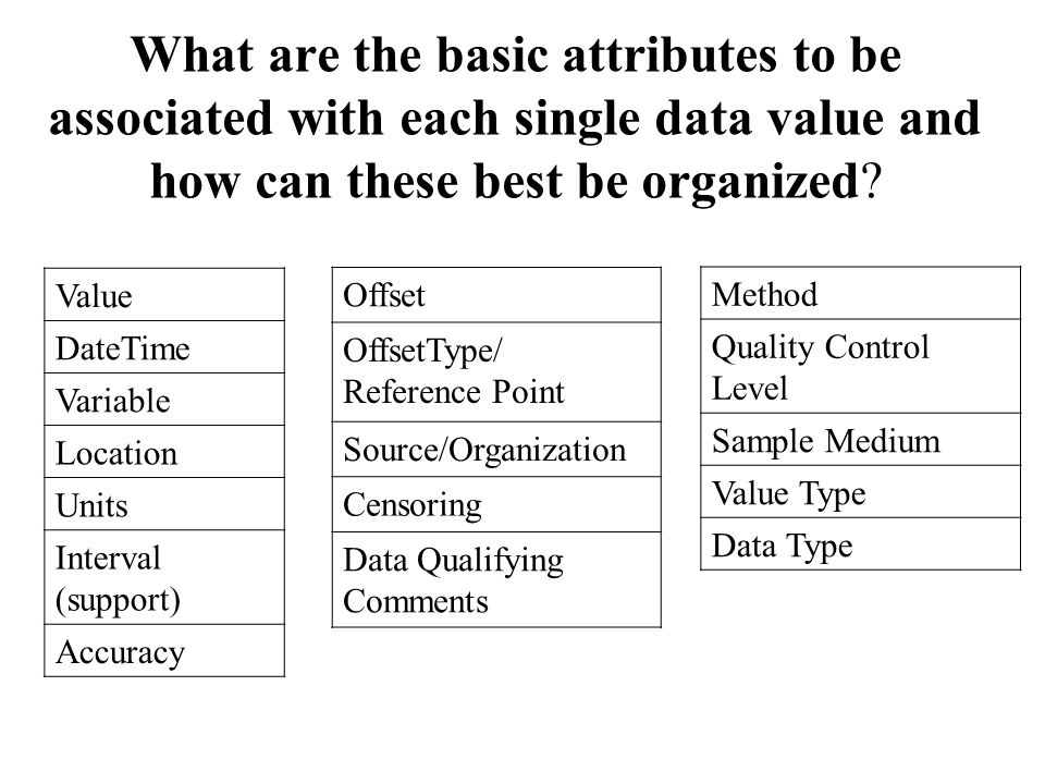 What are the basic attributes to be associated with each single data value and how can these best be organized.