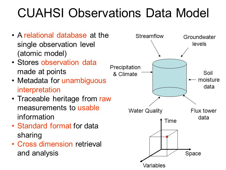 CUAHSI Observations Data Model Streamflow Flux tower data Precipitation & Climate Groundwater levels Water Quality Soil moisture data Variables Space Time A relational database at the single observation level (atomic model) Stores observation data made at points Metadata for unambiguous interpretation Traceable heritage from raw measurements to usable information Standard format for data sharing Cross dimension retrieval and analysis