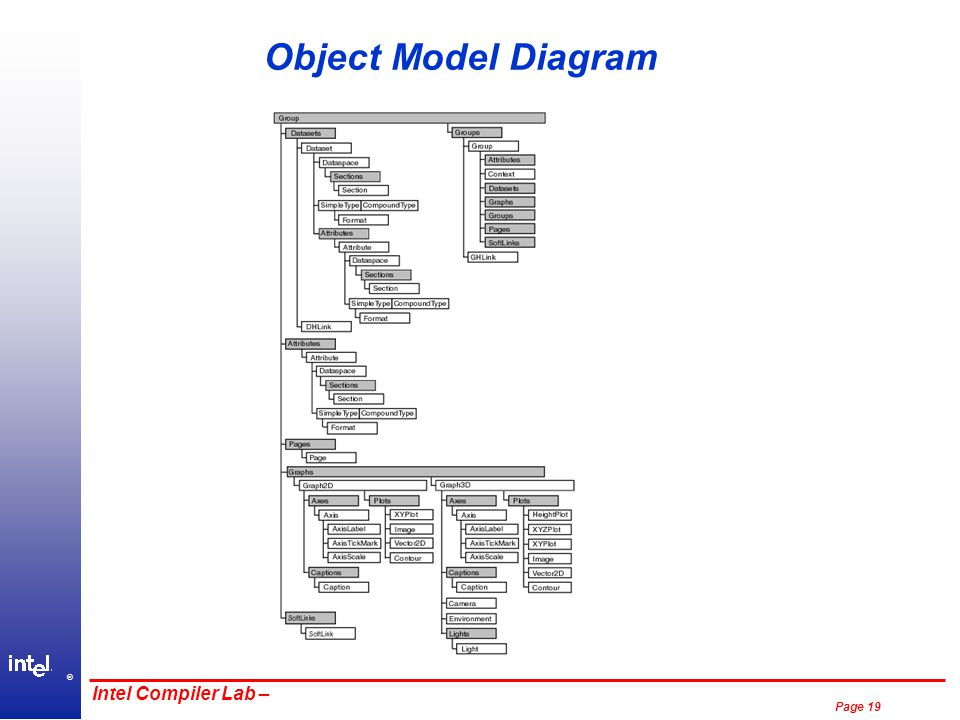® Page 19 Intel Compiler Lab – Object Model Diagram