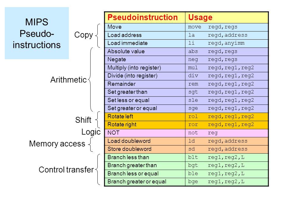 MIPS Pseudo- instructions PseudoinstructionUsage Move move regd,regs Load address la regd,address Load immediate li regd,anyimm Absolute value abs reg