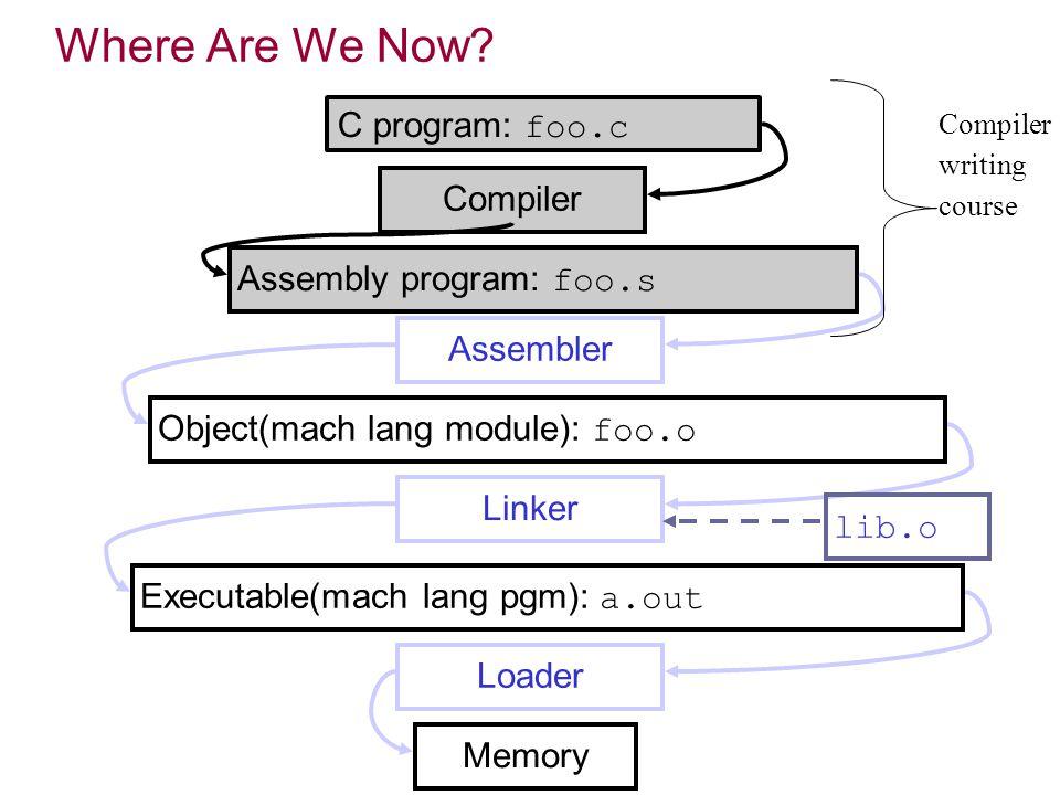 C program: foo.c Compiler Assembly program: foo.s Assembler Linker Executable(mach lang pgm): a.out Loader Memory Object(mach lang module): foo.o lib.