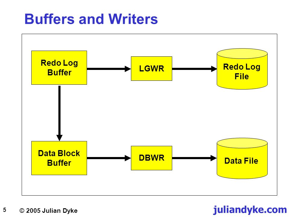 © 2005 Julian Dyke juliandyke.com 6 Arch 1 Logging and Archiving Archive Log FilesRedo Log Files Arch 2 Arch 3 Arch 4 Arch 5 Arch 6 LGWR Group 1 Group 3 Group 2 ARCH