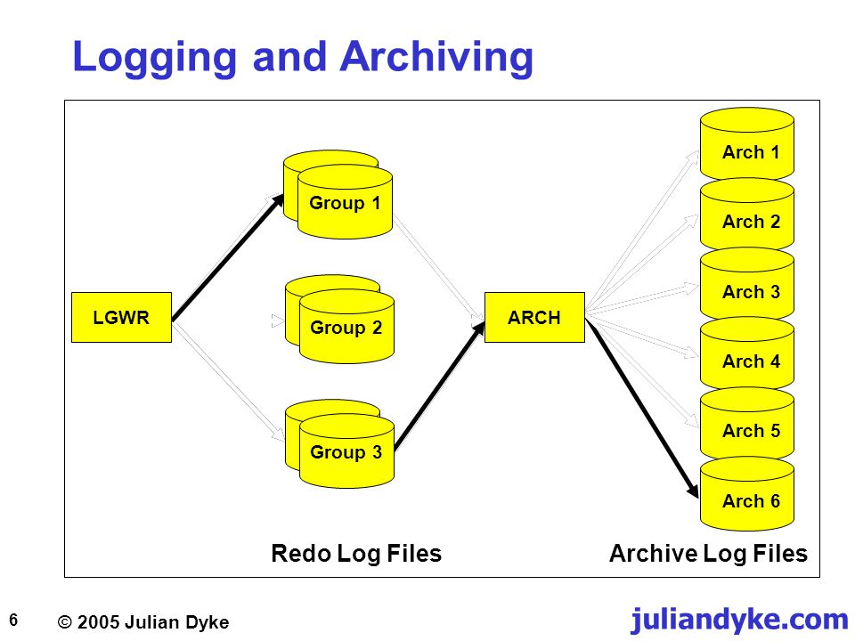 © 2005 Julian Dyke juliandyke.com 7 Redo Log Files  Redo log uses operating system block size  usually 512 bytes  format dependent on  operating system  Oracle version  Each redo log consists of  header  redo records  Redo log is written sequentially Block 0Block 1Block 2 Redo Record 1 File Header Redo Header Block 3 Redo Records 2 & 3 Block 4 Redo Records 3 & 4 Block M Redo Record N...