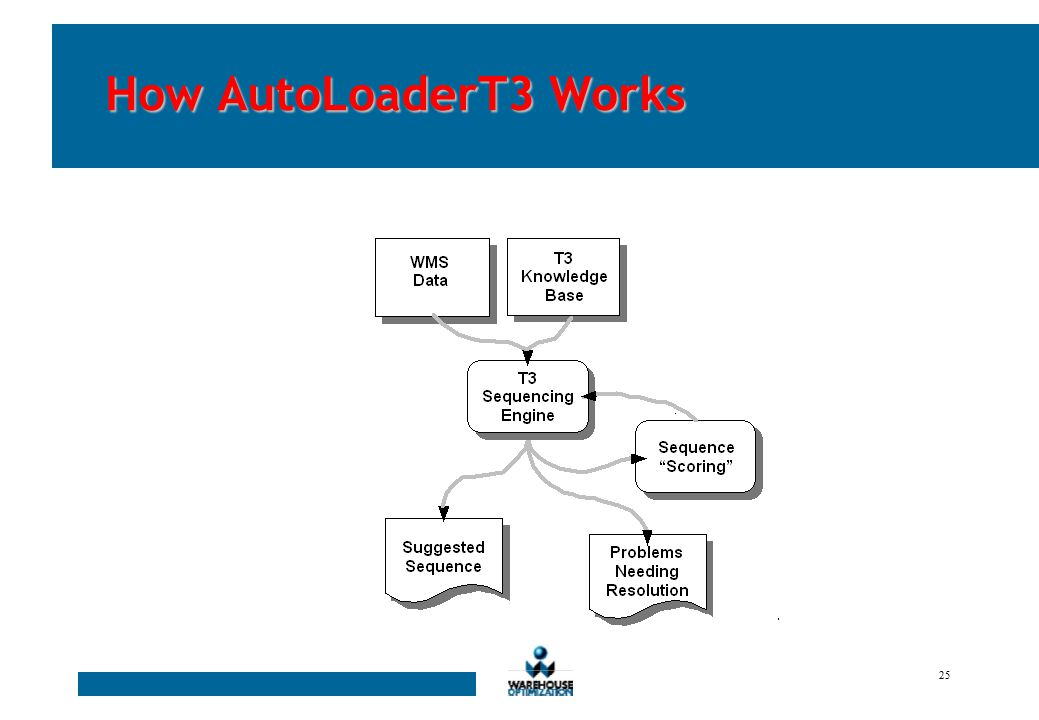 24 Case Study AutoLoaderT3 reduced transportation costs at a plant serving the Northeast U.S.
