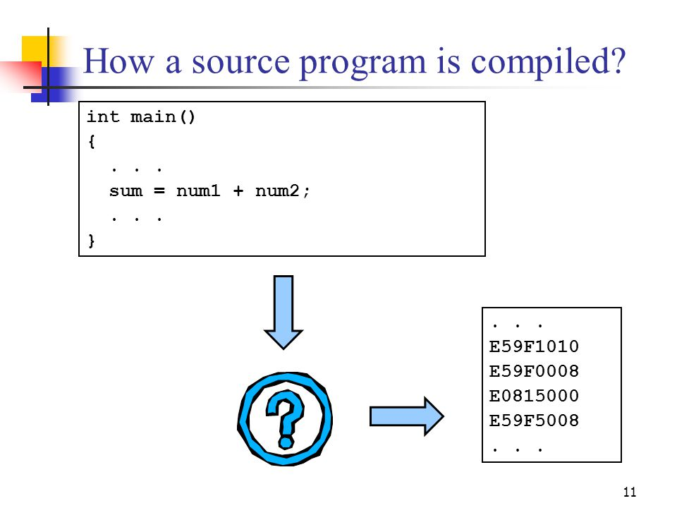 11 How a source program is compiled. int main() {...
