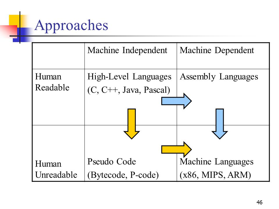 46 Approaches Machine IndependentMachine Dependent Human Readable High-Level Languages (C, C++, Java, Pascal) Assembly Languages Human Unreadable Pseudo Code (Bytecode, P-code) Machine Languages (x86, MIPS, ARM)