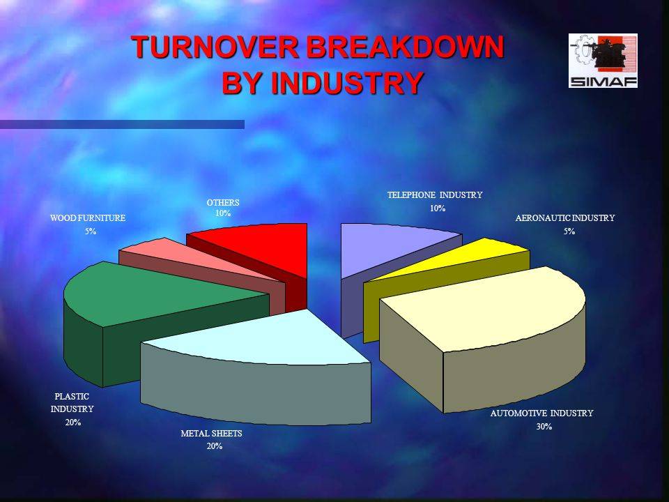 TURNOVER BREAKDOWN BY INDUSTRY METAL SHEETS 20% AUTOMOTIVE INDUSTRY 30% PLASTIC INDUSTRY 20% AERONAUTIC INDUSTRY 5% TELEPHONE INDUSTRY 10% OTHERS 10% WOOD FURNITURE 5%